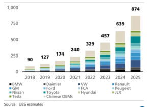 Battery capacity demand by major car makers - GTHR